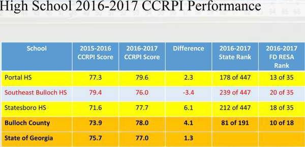 CCRPI 2016-17 High Schools
