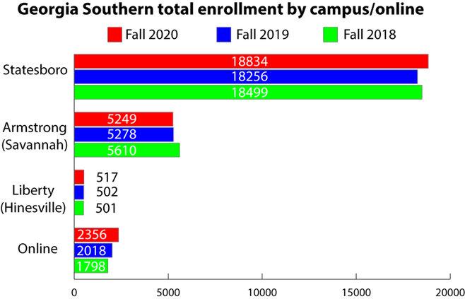 gs enrollment
