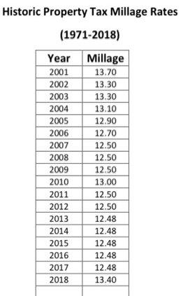 millage.jpg
