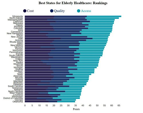This graphic ranks states by health care resources and access for seniors.