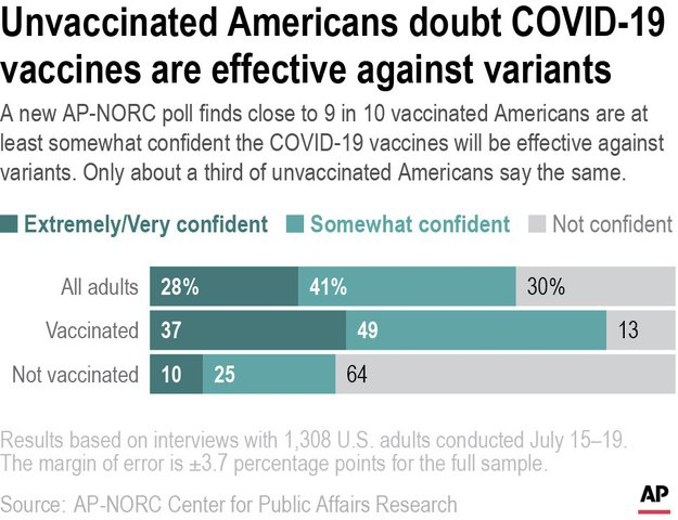 AP-NORC poll: Most unvaccinated Americans don't want COVID shots